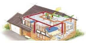 Вентиляция и кондиционирование загородного дома